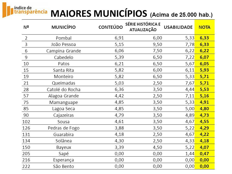 MAIORES MUNICÍPIOS (Acima de 25.000 hab.)