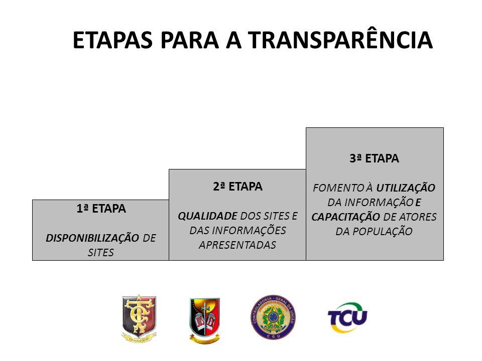 ETAPAS PARA A TRANSPARÊNCIA