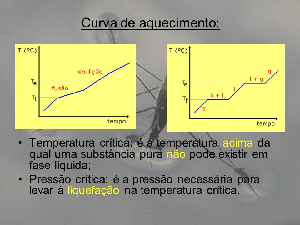 Curva de aquecimento: Temperatura crítica: é a temperatura acima da qual uma substância pura não pode existir em fase líquida;