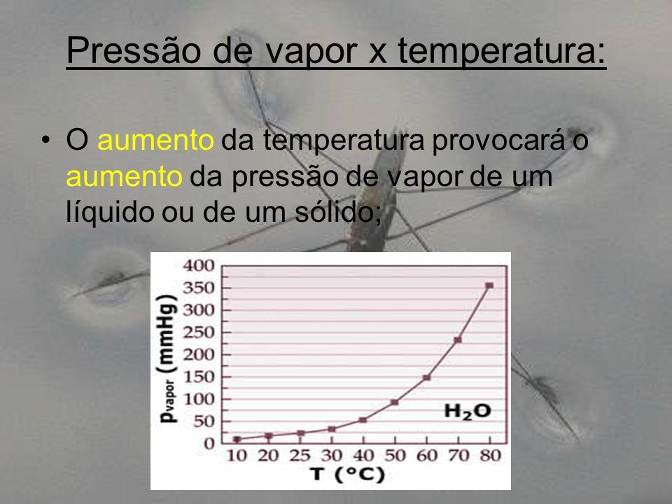 Pressão de vapor x temperatura:
