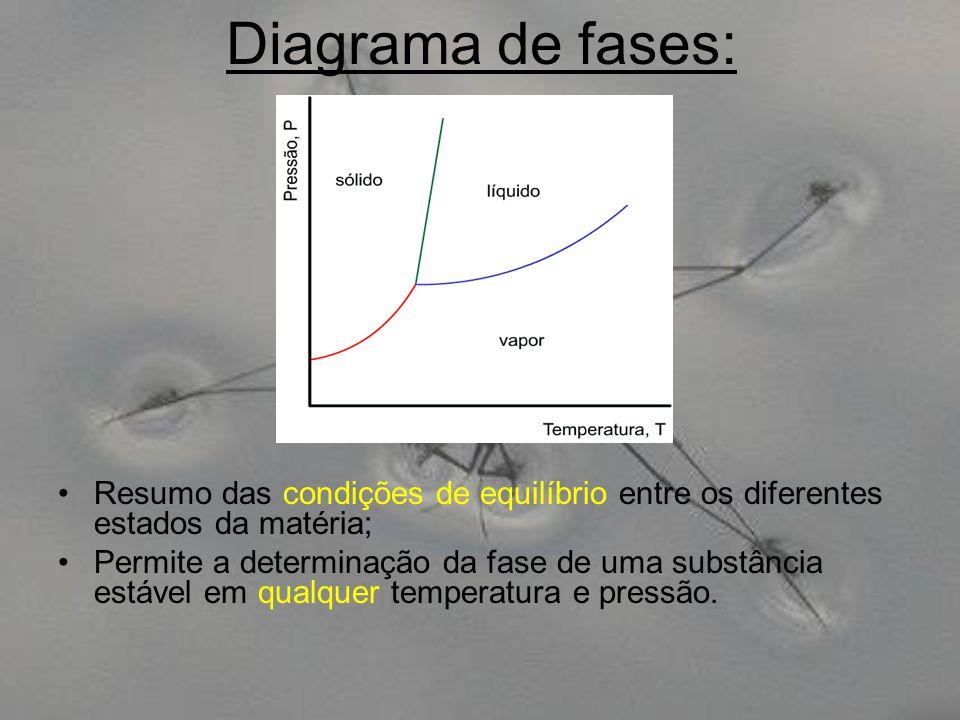Diagrama de fases: Resumo das condições de equilíbrio entre os diferentes estados da matéria;