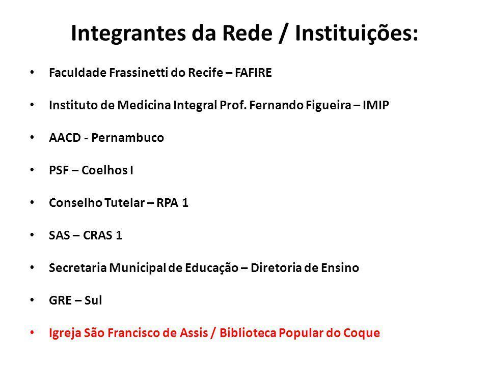 Integrantes da Rede / Instituições: