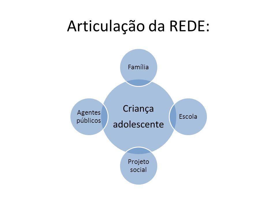 Articulação da REDE: adolescente Criança Família Escola Projeto social