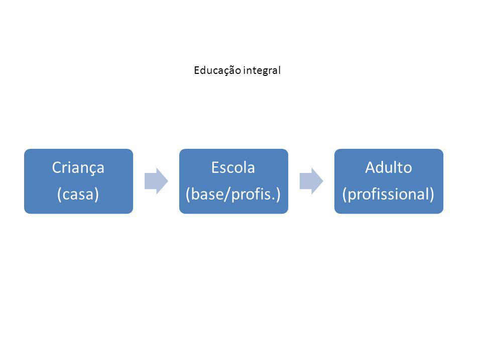 Educação integral Criança (casa) (base/profis.) Escola (profissional)
