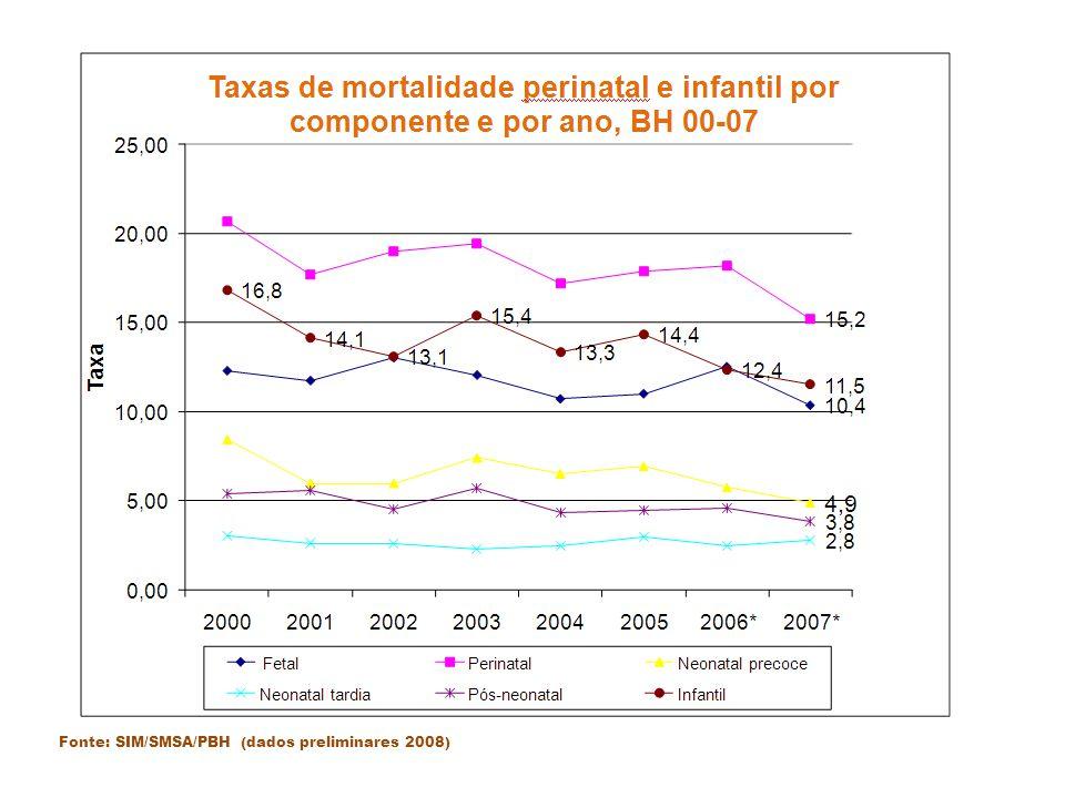 Fonte: SIM/SMSA/PBH (dados preliminares 2008)