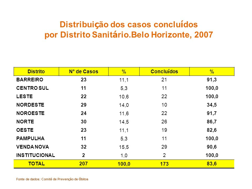 Distribuição dos casos concluídos por Distrito Sanitário