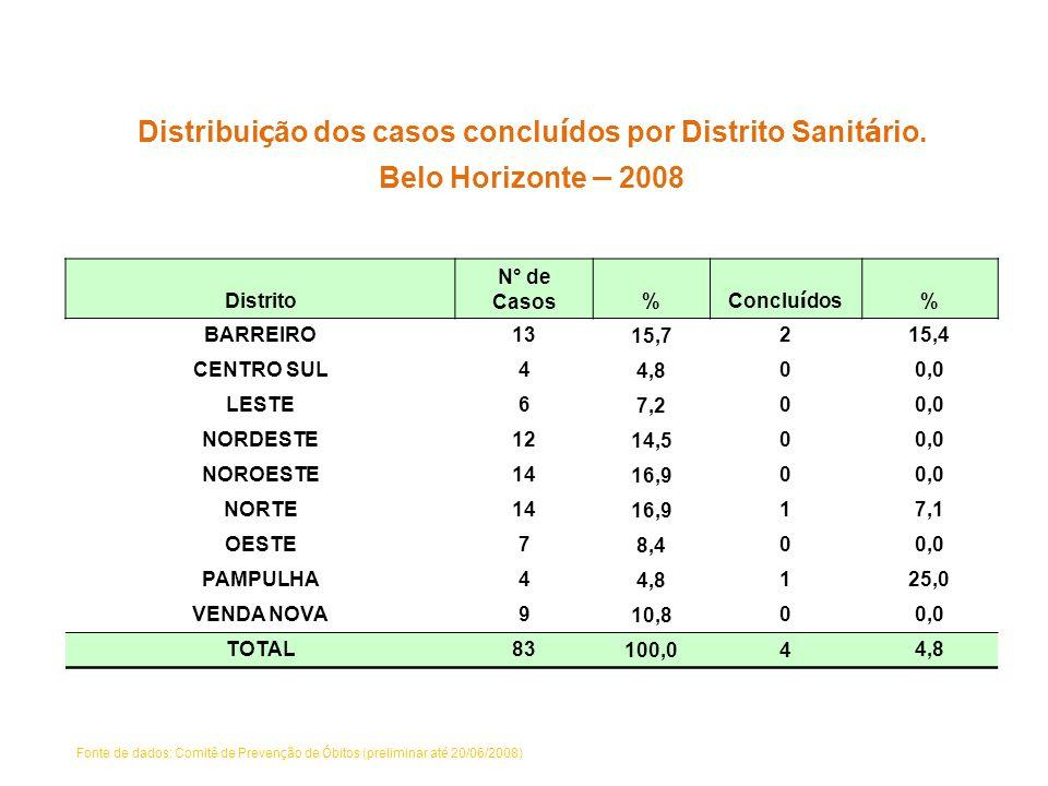 Distribuição dos casos concluídos por Distrito Sanitário.