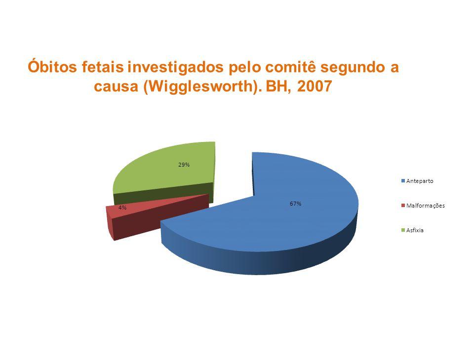 Óbitos fetais investigados pelo comitê segundo a causa (Wigglesworth)