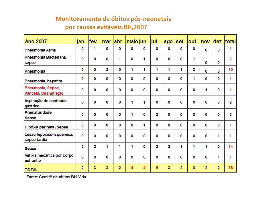 Monitoramento de óbitos pós-neonatais por causas evitáveis.BH,2007