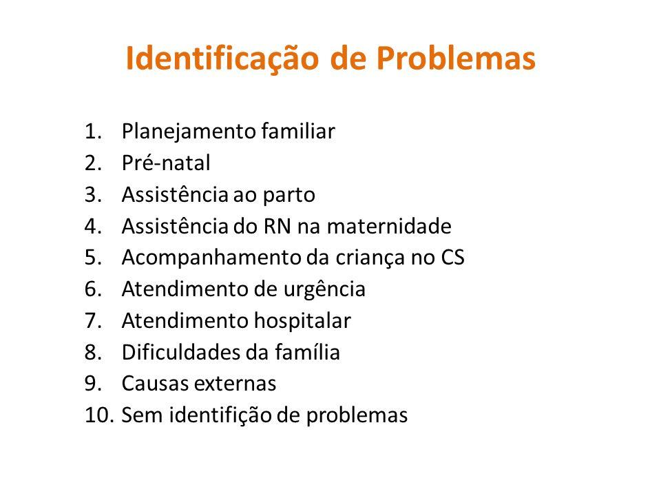Identificação de Problemas