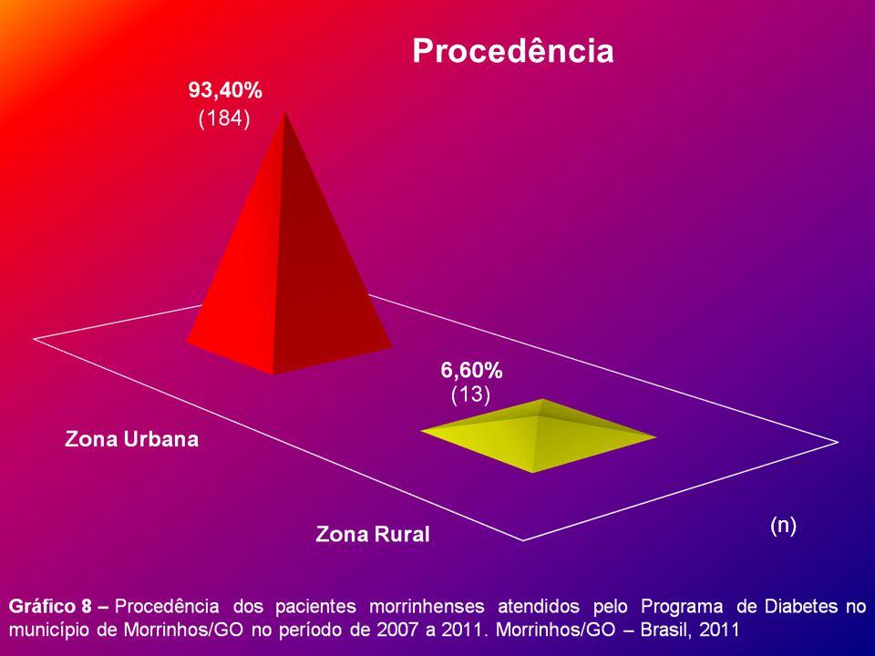 Procedência (n)