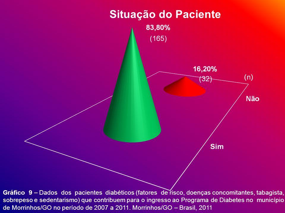 Situação do Paciente Gráfico 9 – Dados dos pacientes diabéticos (fatores de risco, doenças concomitantes, tabagista,