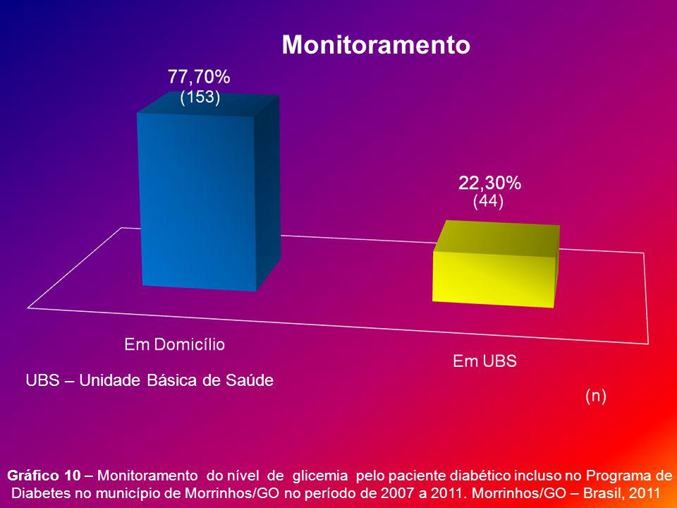 Monitoramento UBS – Unidade Básica de Saúde