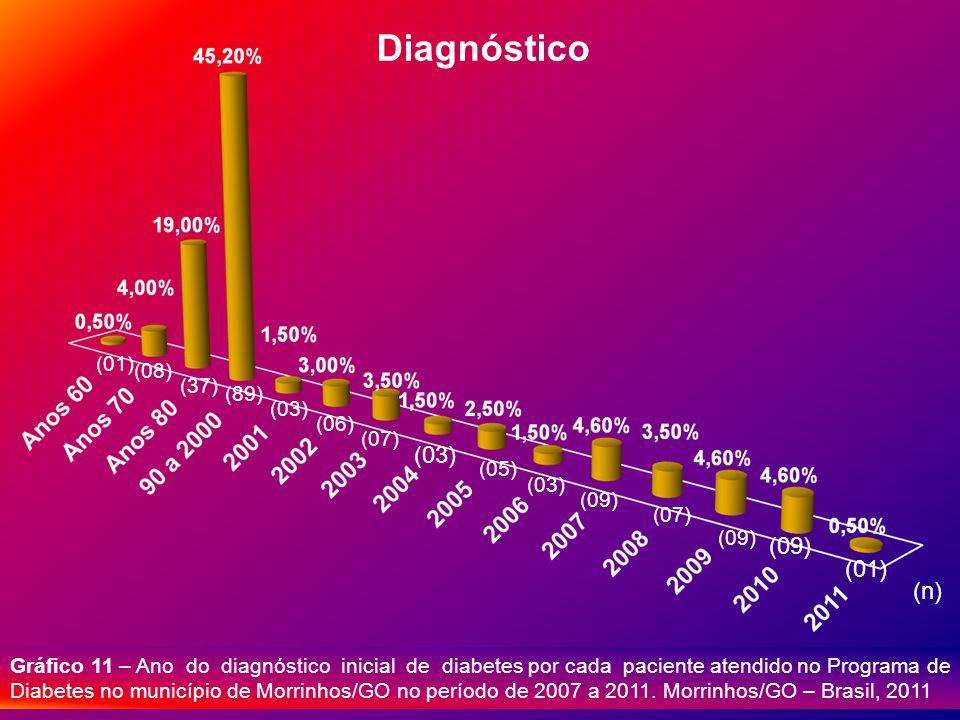 Diagnóstico (03) (09) (01) (n) (01) (08) (37) (89) (03) (06) (07) (05)