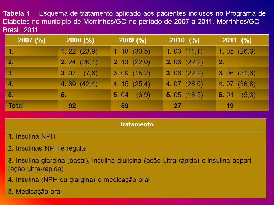 Tabela 1 – Esquema de tratamento aplicado aos pacientes inclusos no Programa de Diabetes no município de Morrinhos/GO no período de 2007 a 2011. Morrinhos/GO – Brasil, 2011