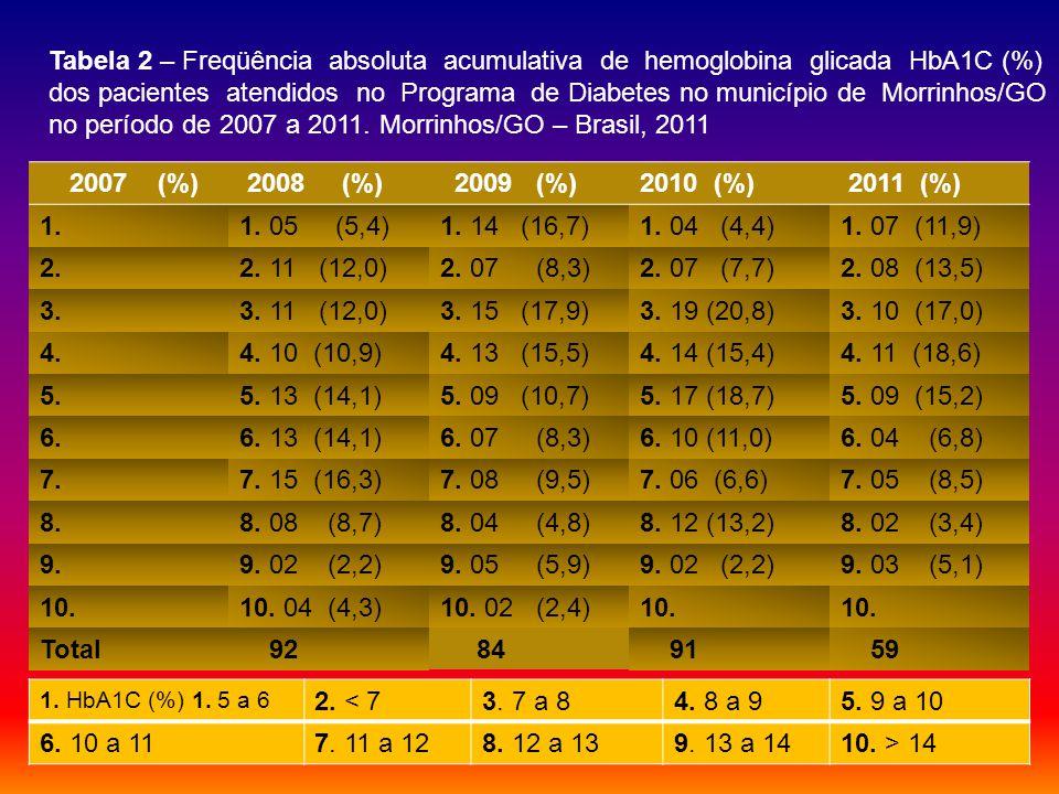 no período de 2007 a 2011. Morrinhos/GO – Brasil, 2011 2007 (%)