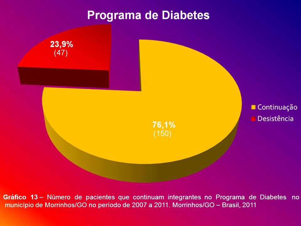 Gráfico 13 – Número de pacientes que continuam integrantes no Programa de Diabetes no