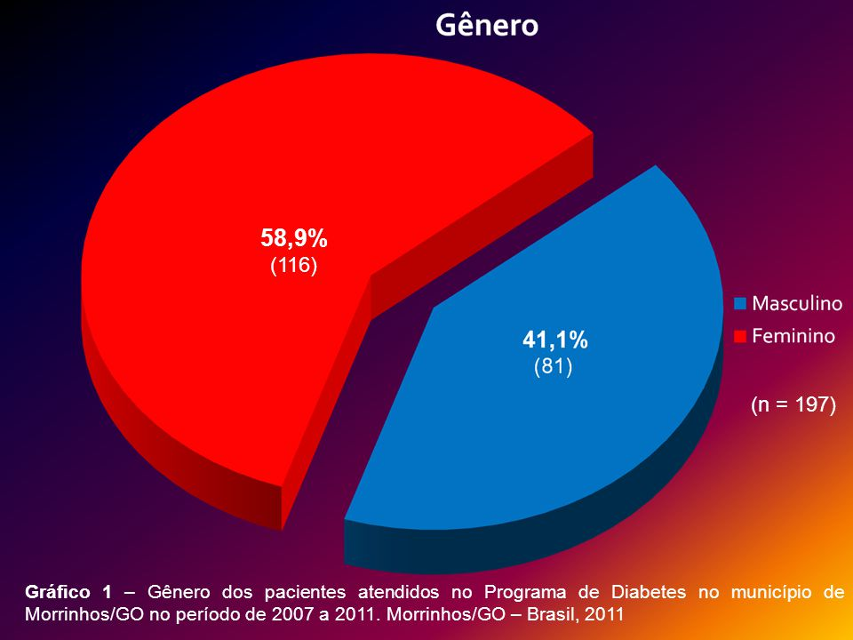 58,9% (116) (n = 197)