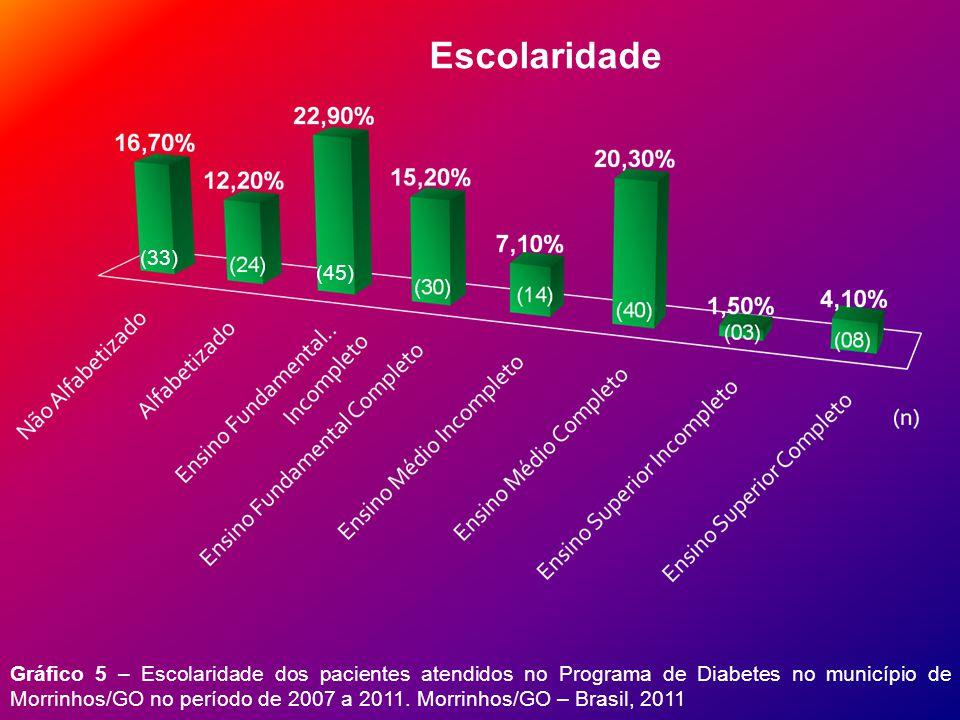 Escolaridade (33) (45)