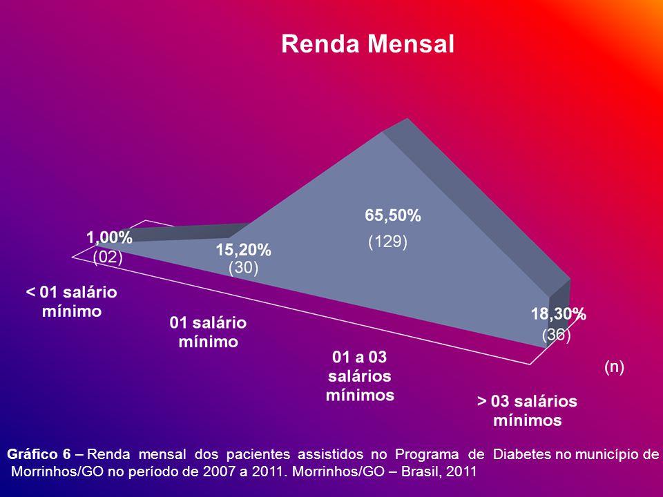 Renda Mensal (n) Gráfico 6 – Renda mensal dos pacientes assistidos no Programa de Diabetes no município de.