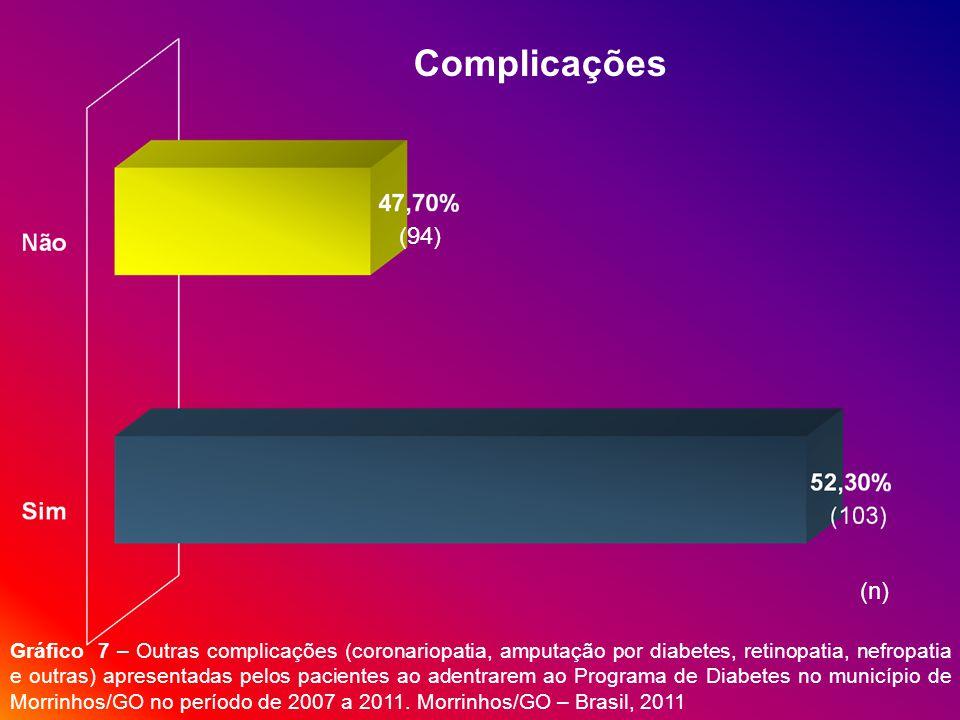 Complicações (94) (n)