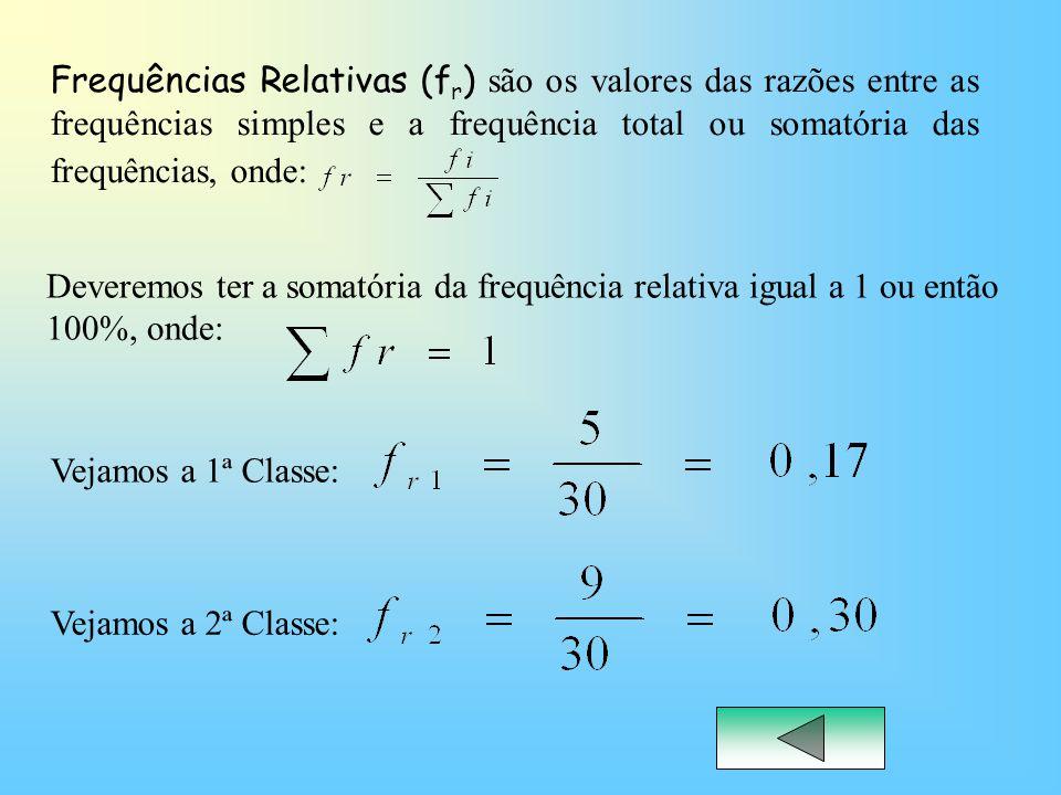 Frequências Relativas (fr) são os valores das razões entre as frequências simples e a frequência total ou somatória das frequências, onde: