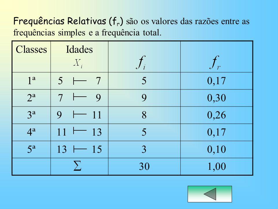 Frequências Relativas (fr) são os valores das razões entre as frequências simples e a frequência total.