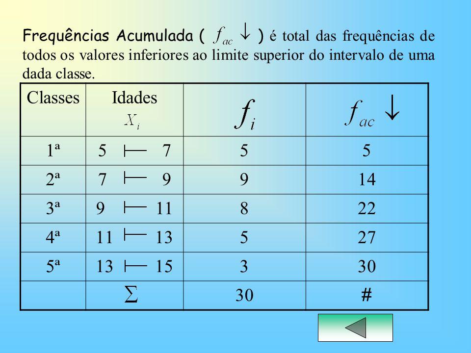 Frequências Acumulada ( ) é total das frequências de todos os valores inferiores ao limite superior do intervalo de uma dada classe.