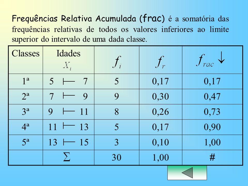 Frequências Relativa Acumulada (frac) é a somatória das frequências relativas de todos os valores inferiores ao limite superior do intervalo de uma dada classe.