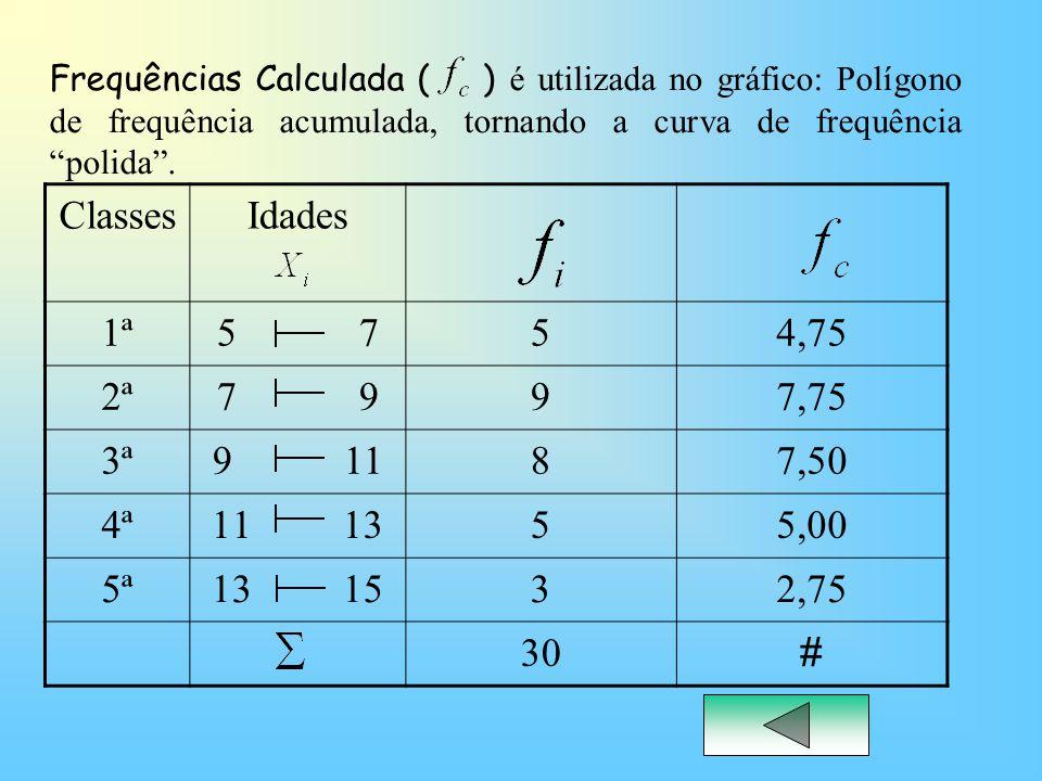 Frequências Calculada ( ) é utilizada no gráfico: Polígono de frequência acumulada, tornando a curva de frequência polida .