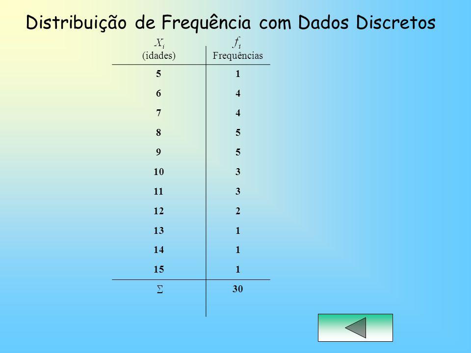 Distribuição de Frequência com Dados Discretos