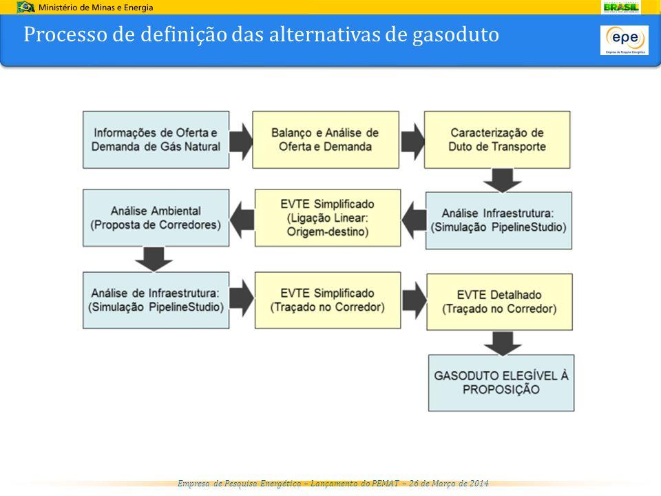 Processo de definição das alternativas de gasoduto