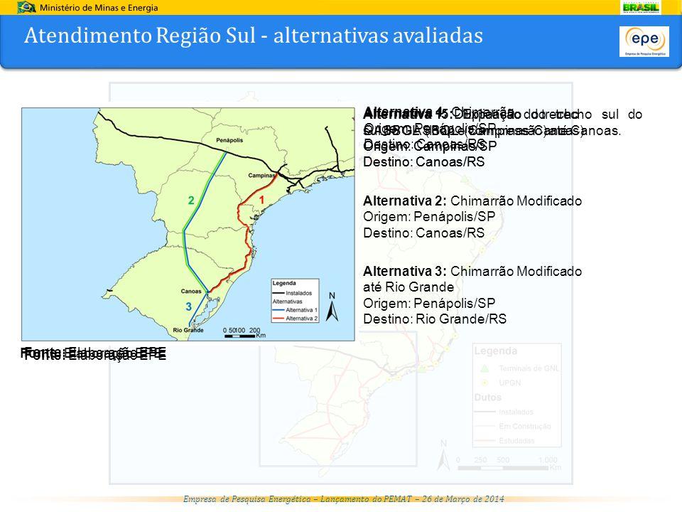 Atendimento Região Sul - alternativas avaliadas