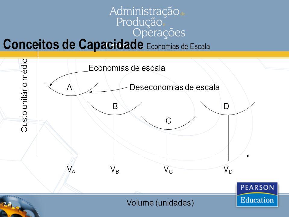 Conceitos de Capacidade Economias de Escala
