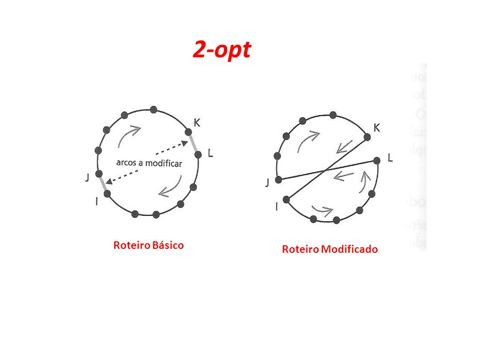 2-opt Roteiro Básico Roteiro Modificado