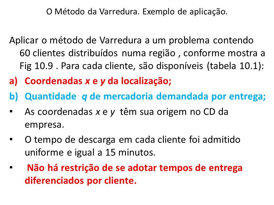 O Método da Varredura. Exemplo de aplicação.