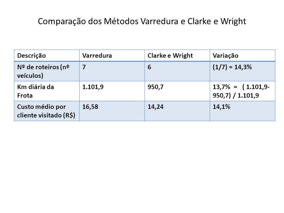 Comparação dos Métodos Varredura e Clarke e Wright