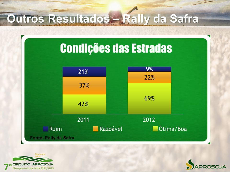 Outros Resultados – Rally da Safra