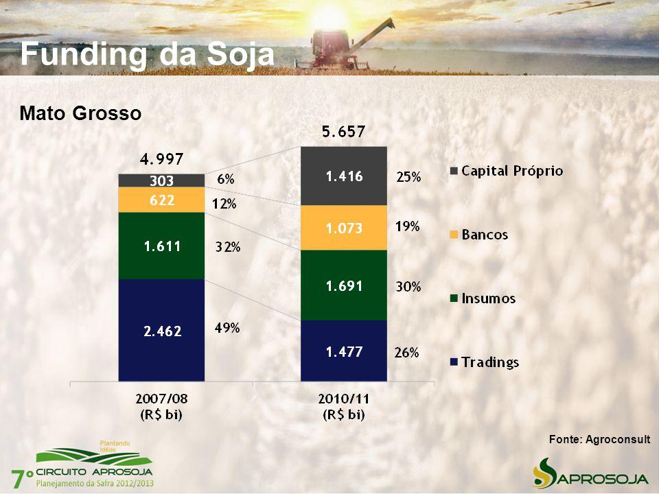 Funding da Soja Mato Grosso Fonte: Agroconsult