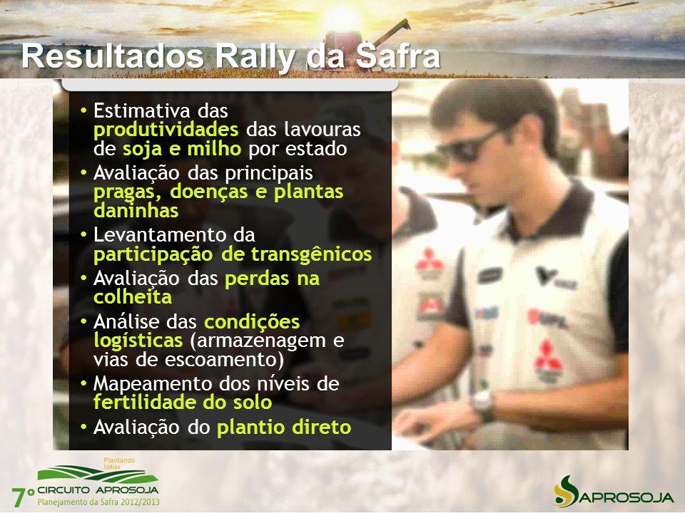 Resultados Rally da Safra