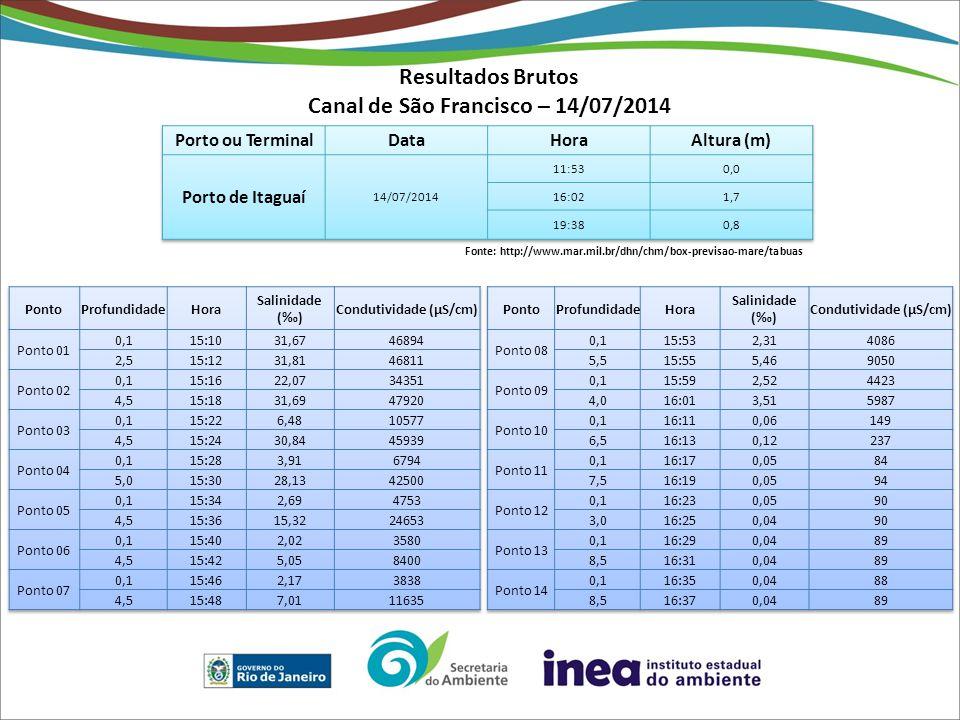 Resultados Brutos Canal de São Francisco – 14/07/2014