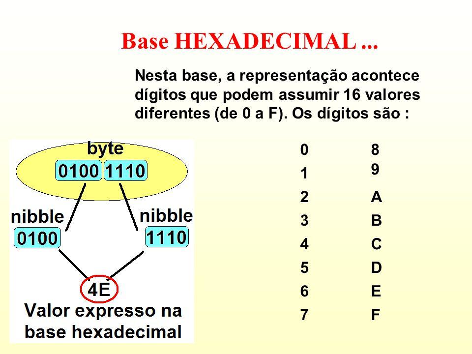 Base HEXADECIMAL ... Nesta base, a representação acontece dígitos que podem assumir 16 valores diferentes (de 0 a F). Os dígitos são :