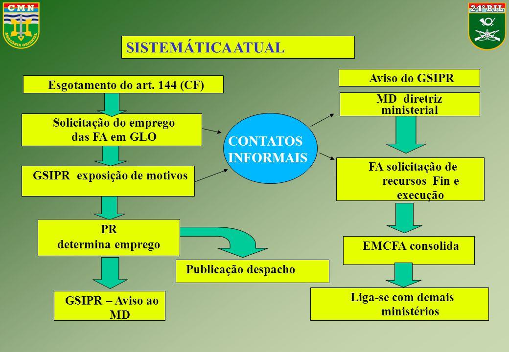 SISTEMÁTICA ATUAL CONTATOS INFORMAIS Aviso do GSIPR