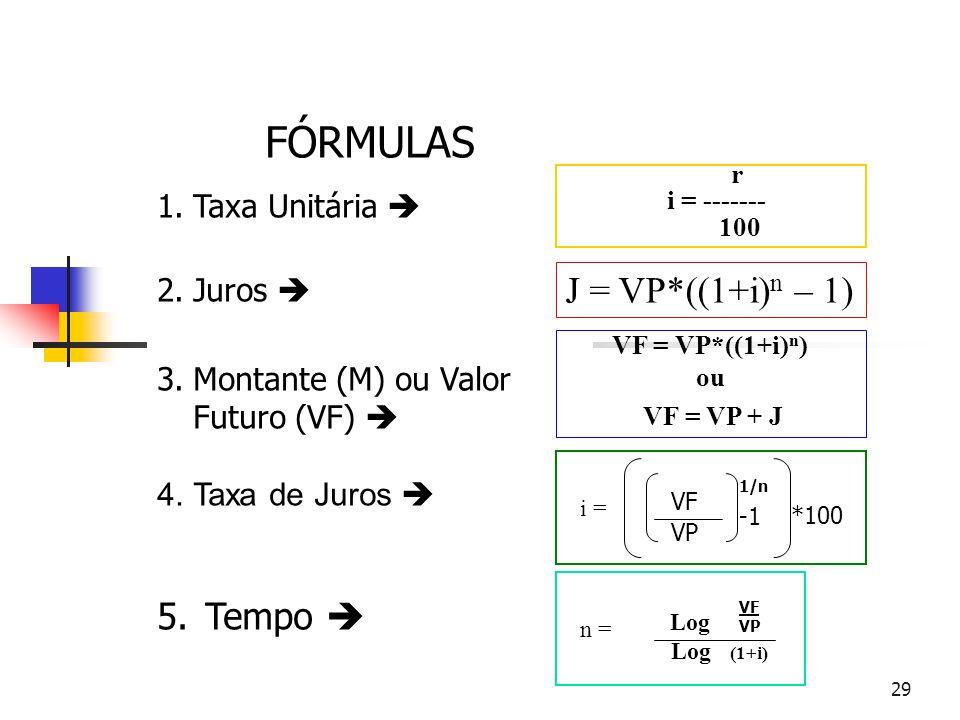 FÓRMULAS J = VP*((1+i)n – 1) Tempo  Taxa Unitária  Juros 