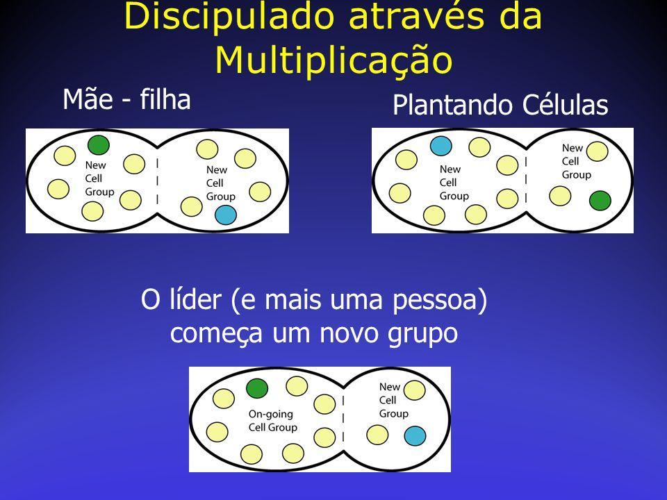 Discipulado através da Multiplicação