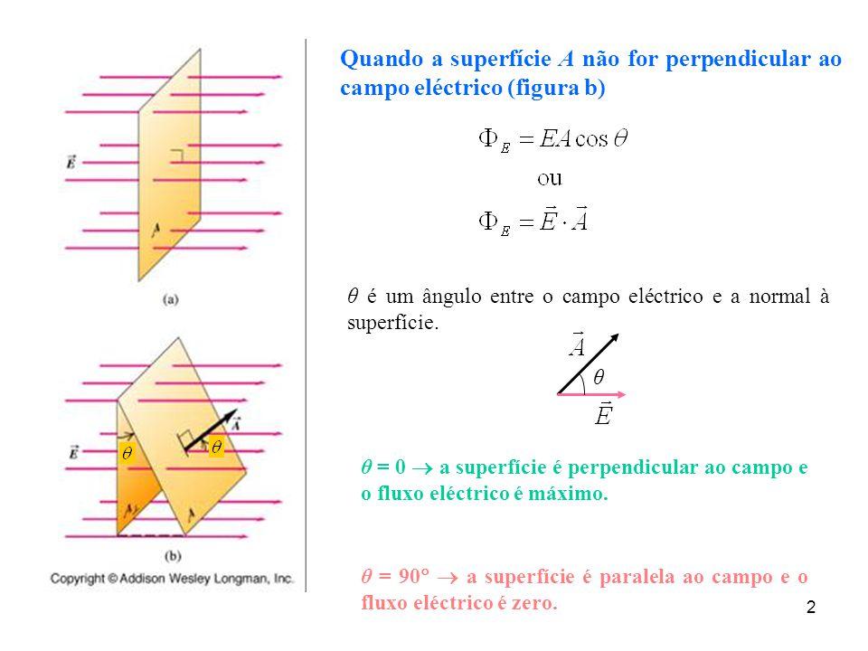 Quando a superfície A não for perpendicular ao campo eléctrico (figura b)