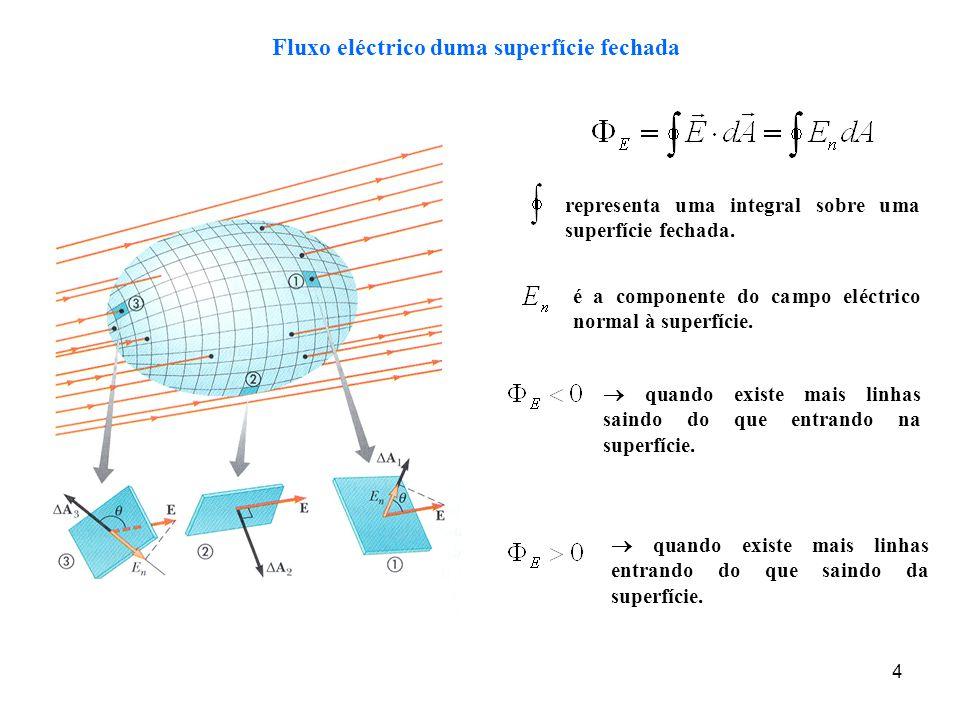 Fluxo eléctrico duma superfície fechada