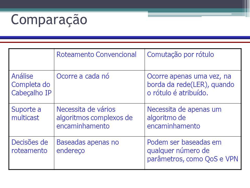 Comparação Roteamento Convencional Comutação por rótulo