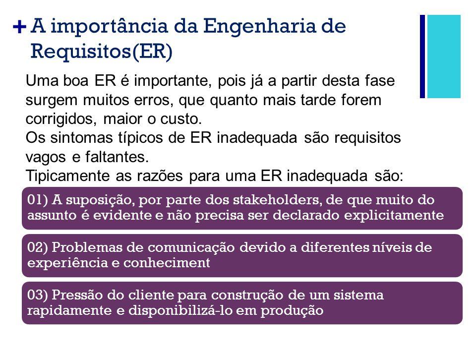 A importância da Engenharia de Requisitos(ER)