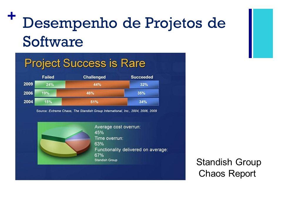 Desempenho de Projetos de Software